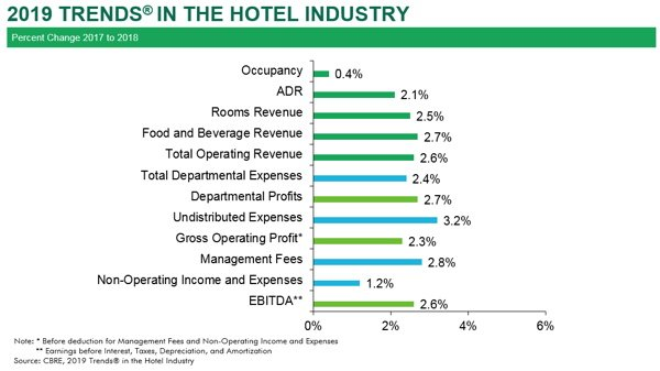 CBRE Hotel Industry Reports