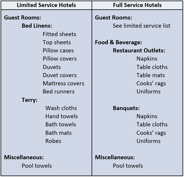 hotel-laundry-items